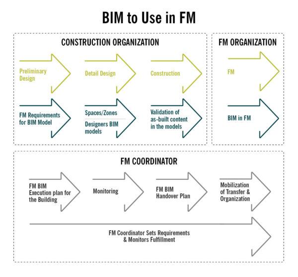BIM FM